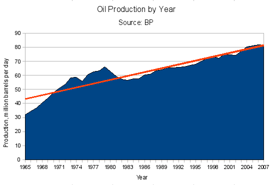 Oil_production_year
