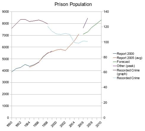 Crime_graph2